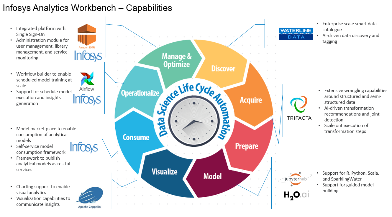 infosys-analytics-workbench-solution-image-solutionspace