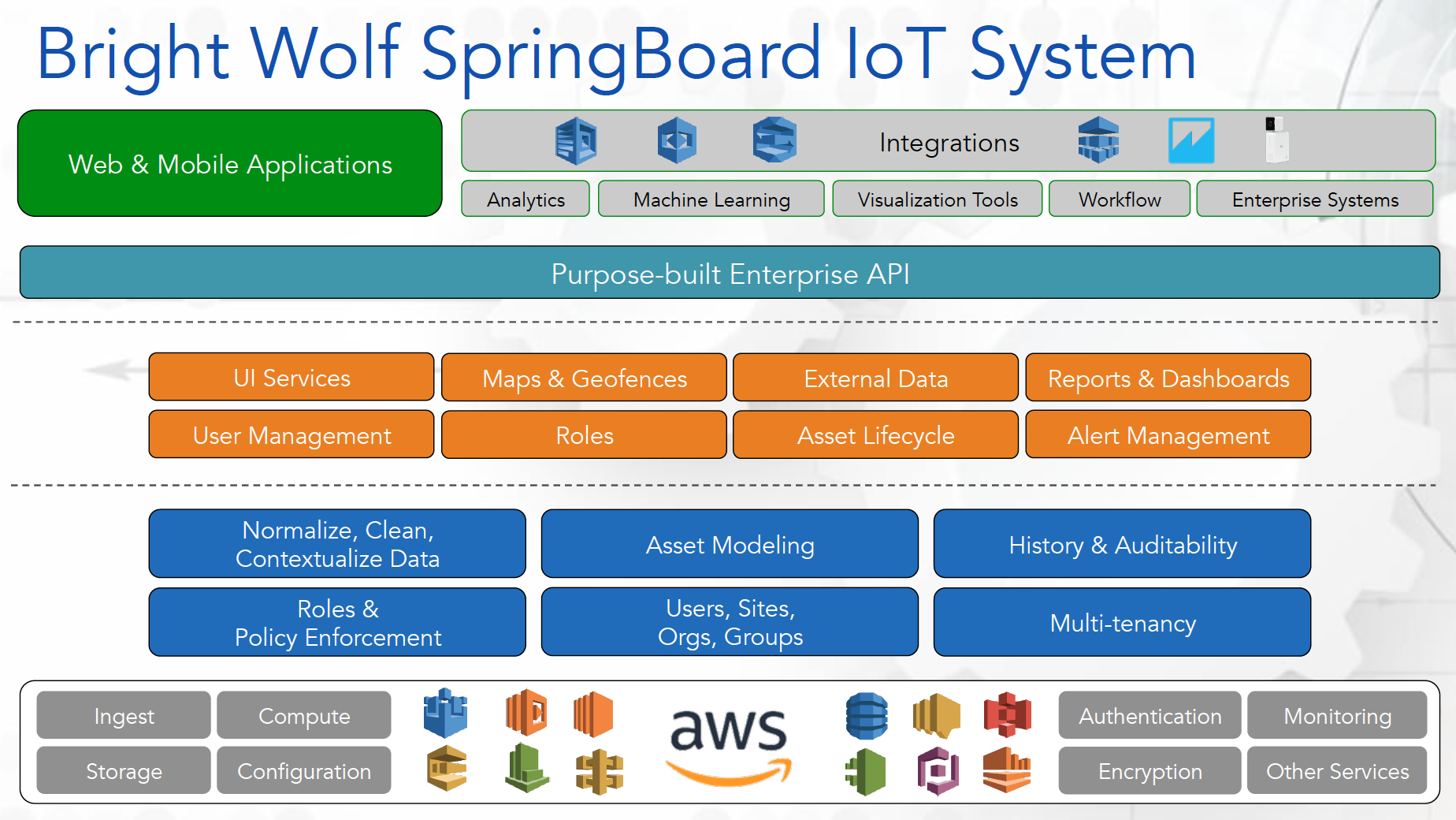 iot-Bright-Wolf-SpringBoard-IoT-System-graph-solutionspace