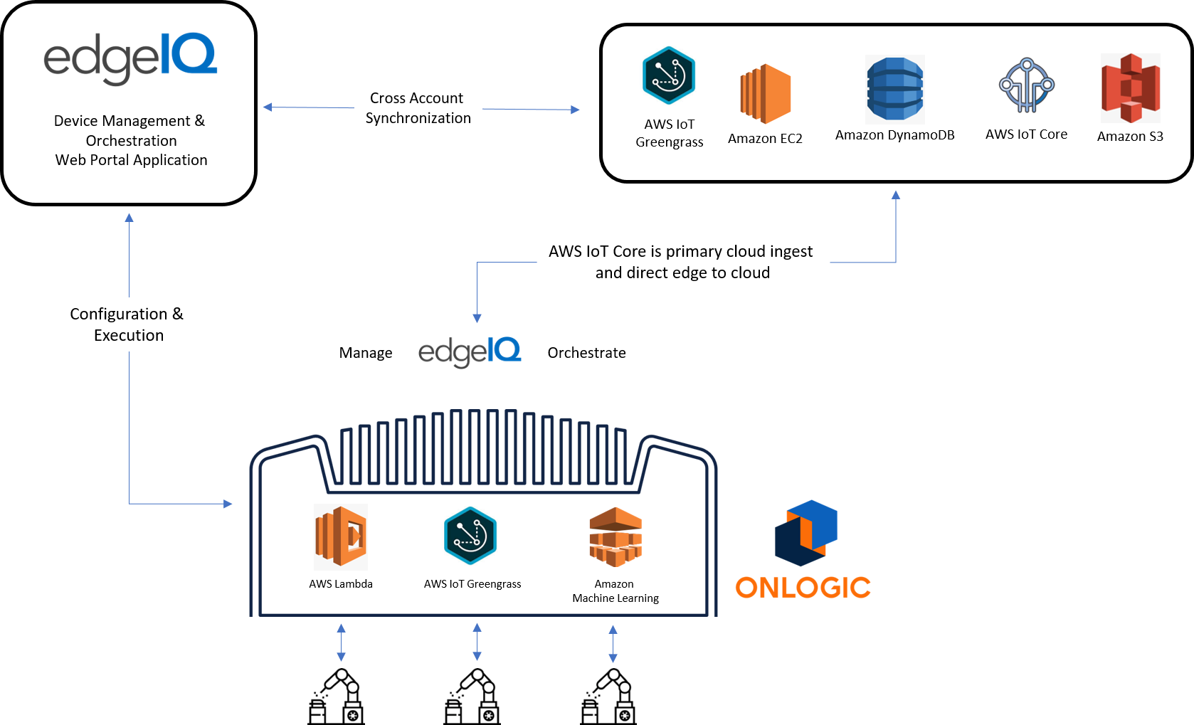 EdgeIQ Solution Diagram Workflow