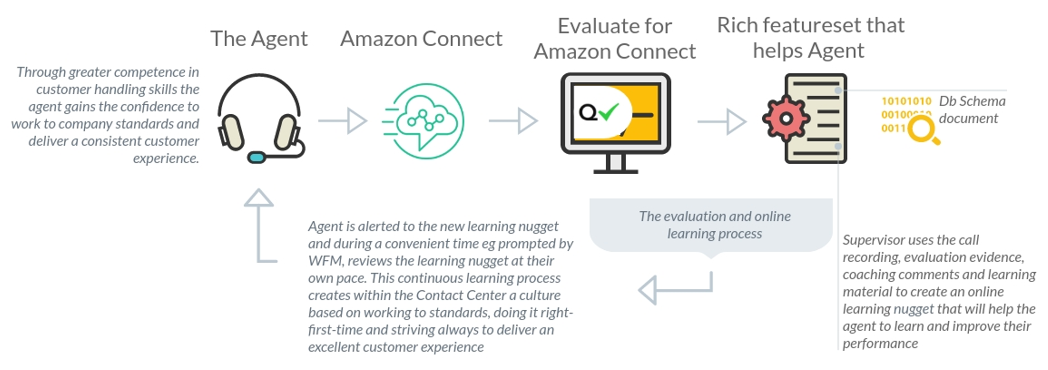 qualtrak-evaluate-amazon-connect-image-solutionspace