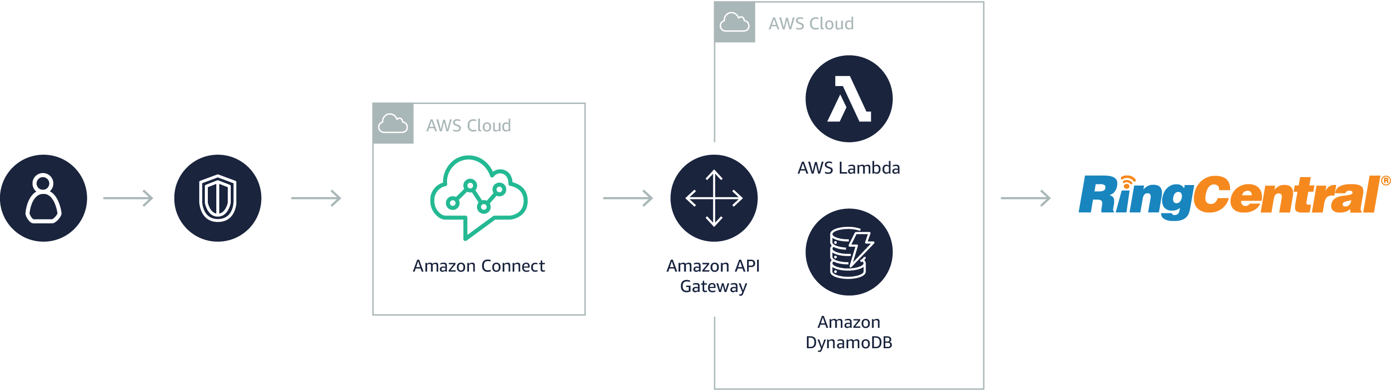 RingCentral for Amazon Connect on AWS