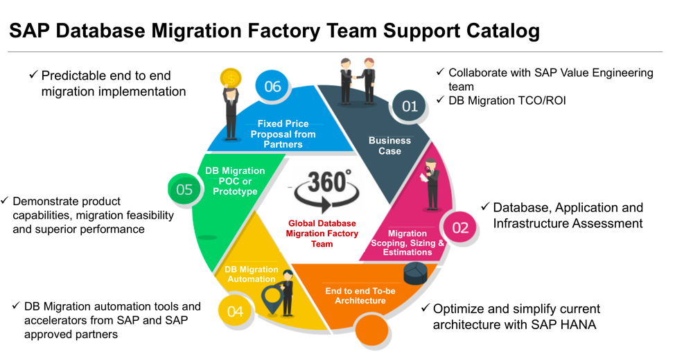 sap-database-migration-factory-solution-image-solutionspace