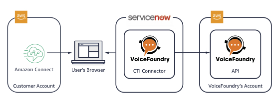 servicenow-amazonconnect-voicefoundry-solution-diagram-solutionspace