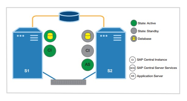 sios-protection-suite-for-sap-solution-diagram