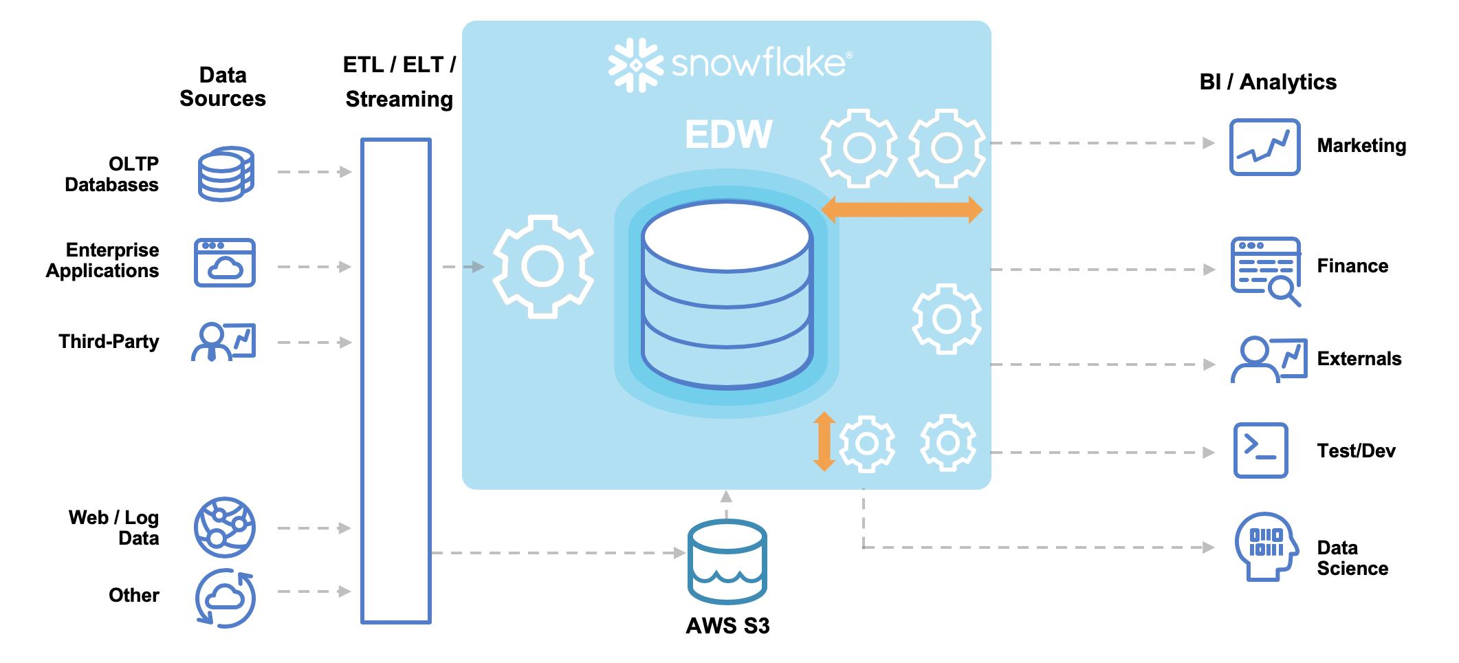 Snowflake Data Warehouse on AWS