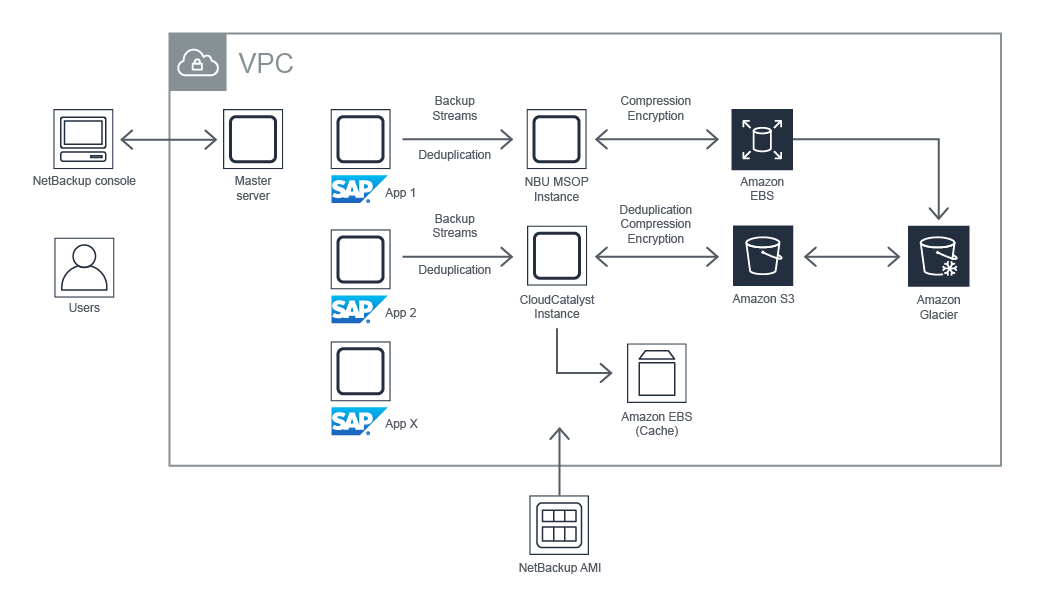 veritas-sap-architecture3-solutionspace