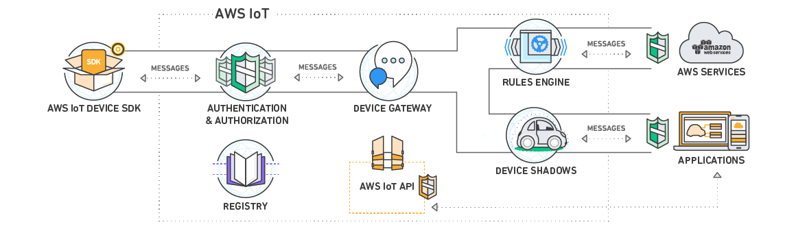 How AWS IoT Works