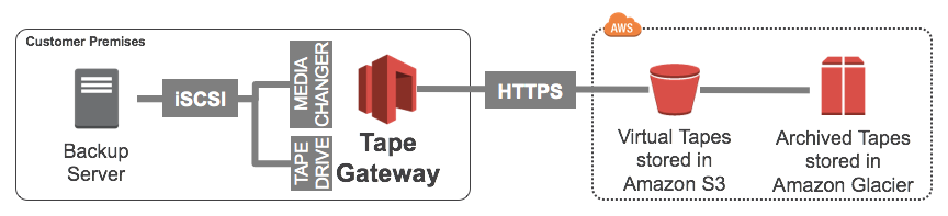 Simple Tape Gateway Overview Pic