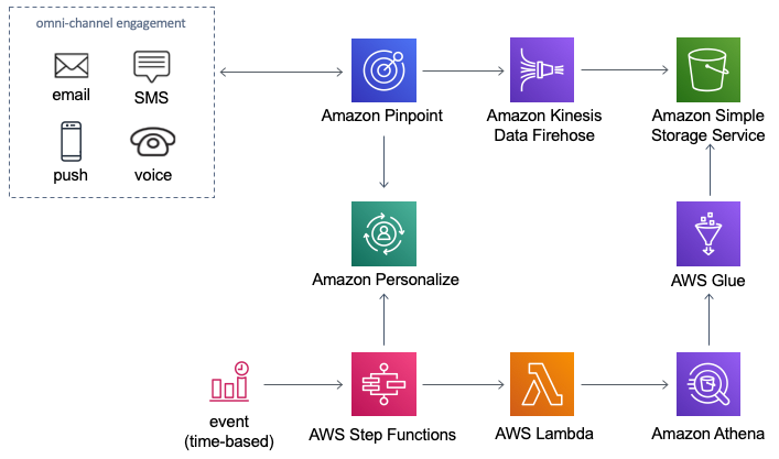 Optimizador de Amazon Personalize con eventos de Amazon Pinpoint | Diagrama de arquitectura