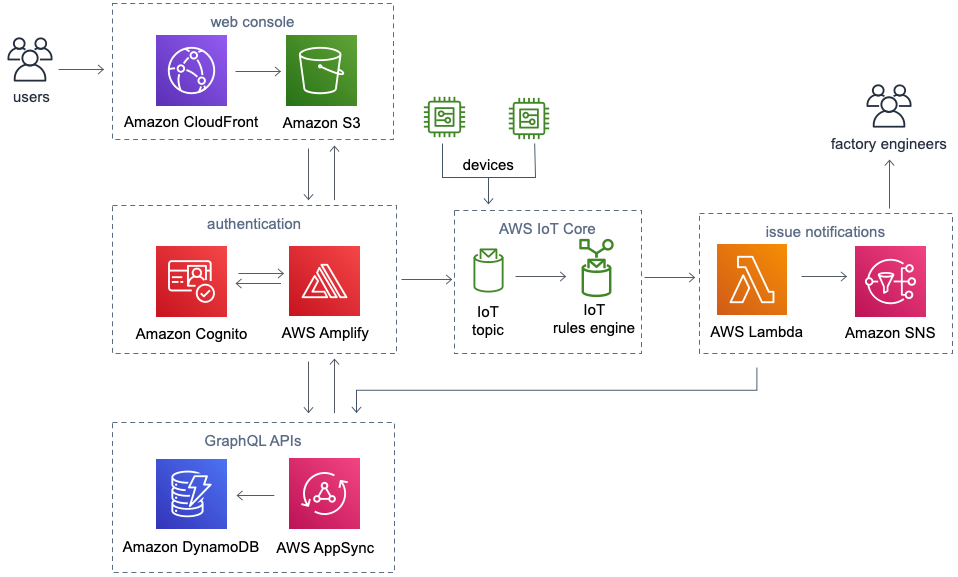 amazon-virtual-andon-architecture