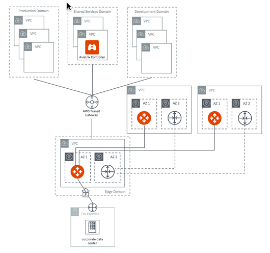 aviatrix-aws-global-transit-network-architecture