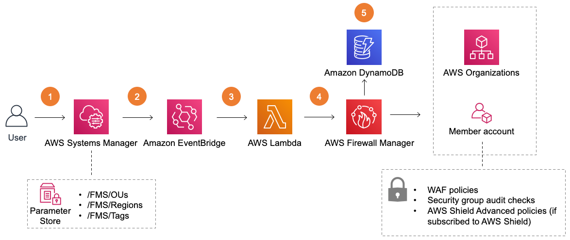 AWS Centralized WAF and VPC Security Group Management | Architecture Diagram