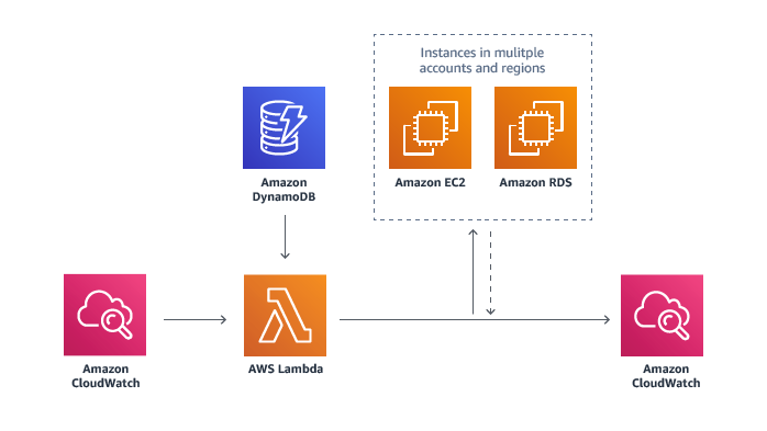 aws-instance-scheduler-architecture