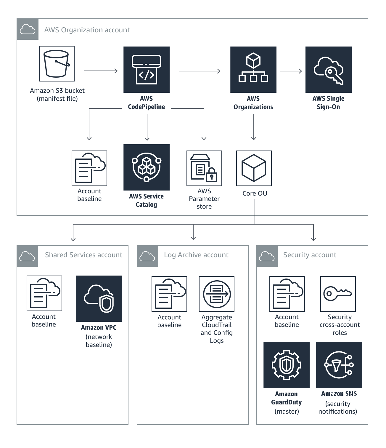 Landing Zone | AWS Solutions