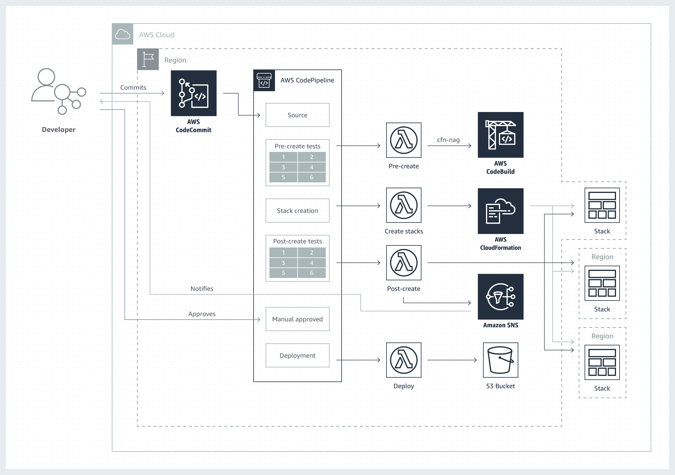 Service Catalog Validation Pipeline | AWS Solutions