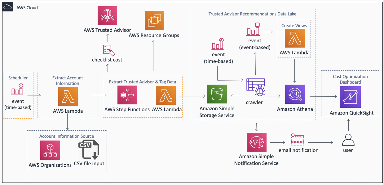 AWS Trusted Advisor Explorer | Architecture Diagram