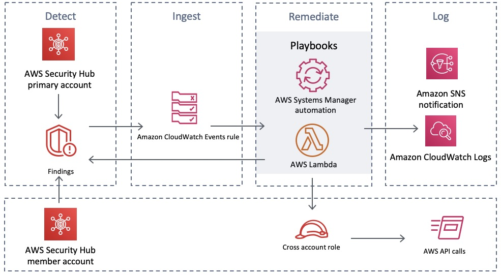 AWS Security Hub Automated Response and Remediation | Architecture Diagram