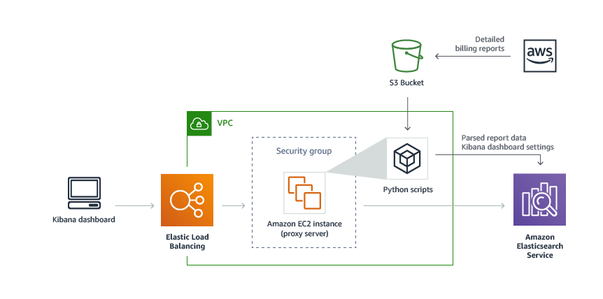 Cost Optimization Monitor | AWS Solutions
