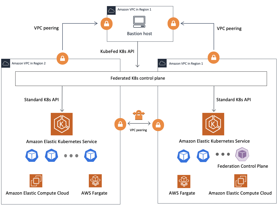 Federated Amazon EKS Clusters on AWS | Architecture Diagram