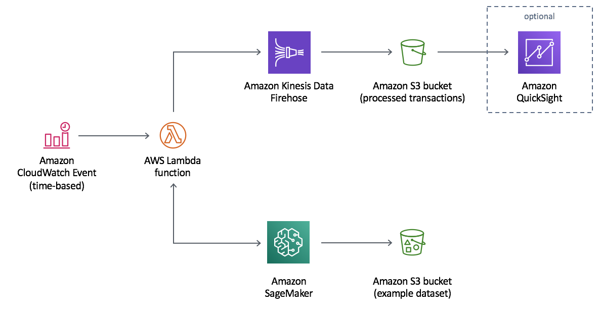 Fraud Detection Using Machine Learning | AWS Solutions