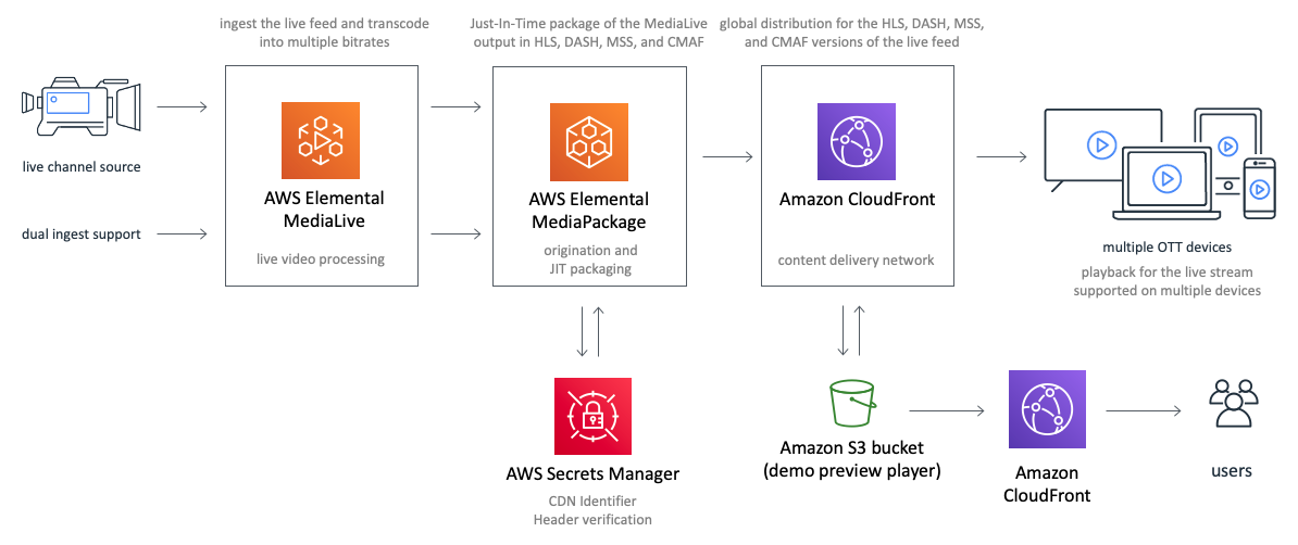 live-streaming-on-aws-architecture