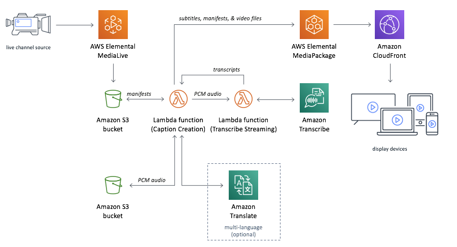 Live Streaming with Automated Multi-Language Subtitling | Architecture Diagram