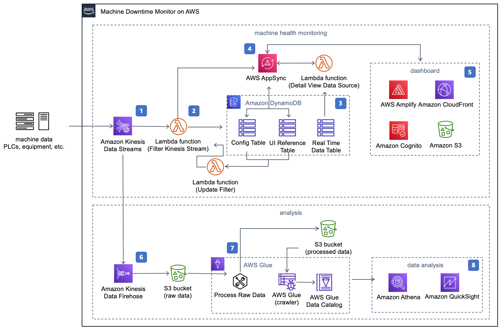 Machine Downtime Monitor on AWS | Architecture Flow Diagram
