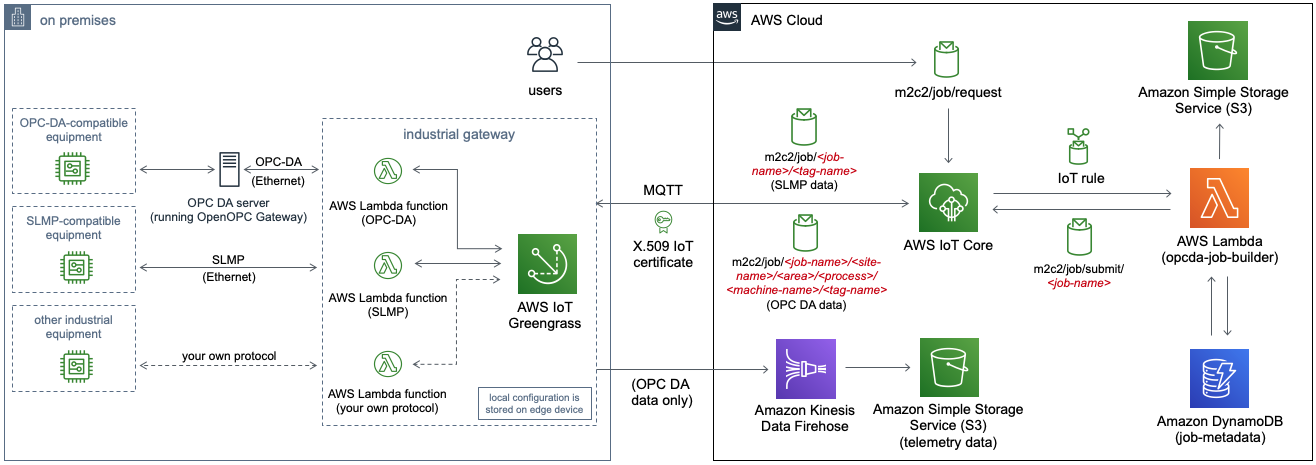 Machine to Cloud Connectivity Framework | Diagramme d'architecture