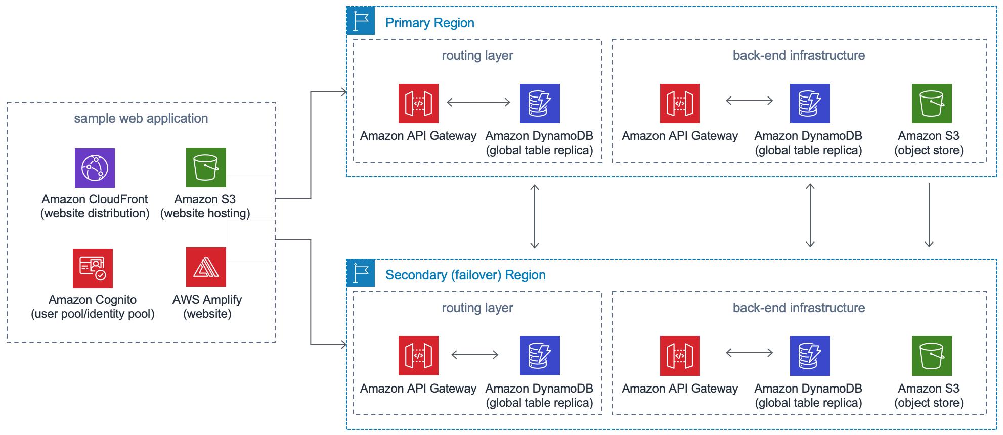 Multi Region Application Architecture Aws Solutions