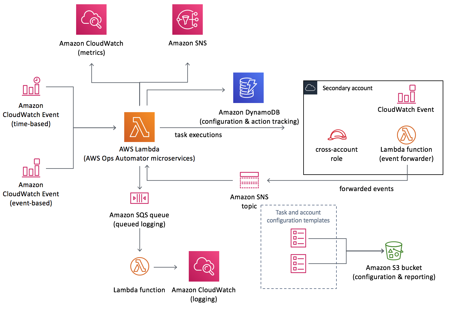 AWS Ops Automator | Architecture Diagram