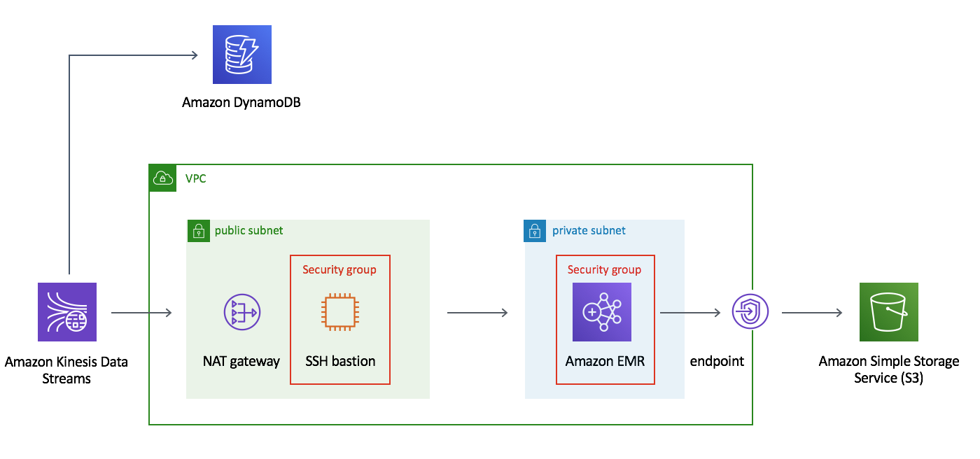 Real-Time Analytics with Spark Streaming | AWS Solutions
