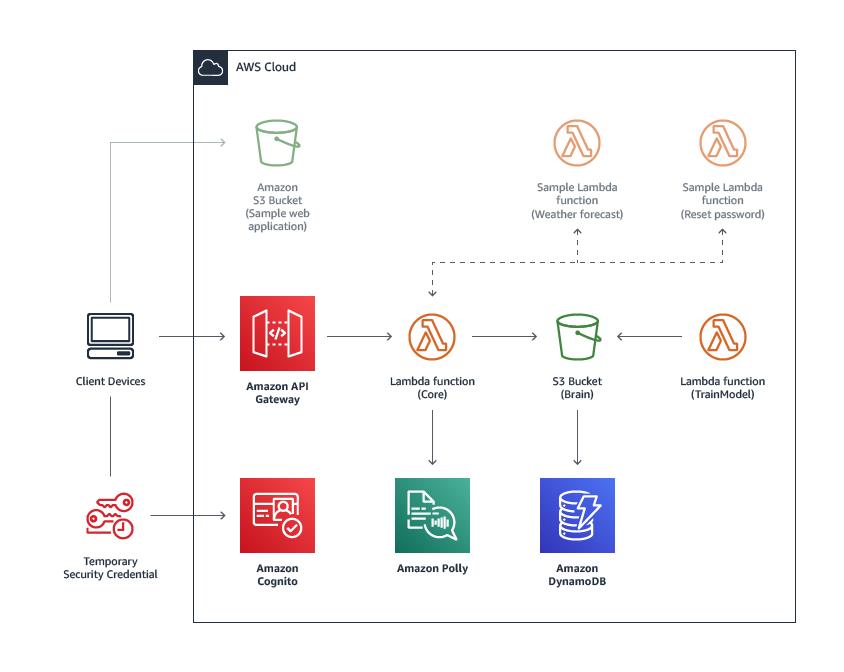 Serverless Bot Framework | AWS Solutions