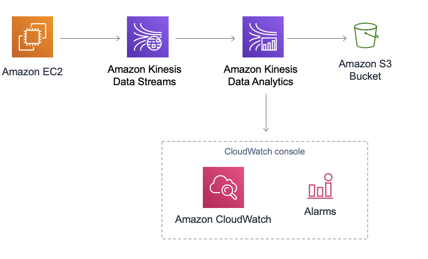 AWS CloudFormation template providing Amazon EC2, Amazon Kinesis Producer Library, Amazon Kinesis Data Streams, Amazon Kinesis Data Analytics, and Amazon CloudWatch