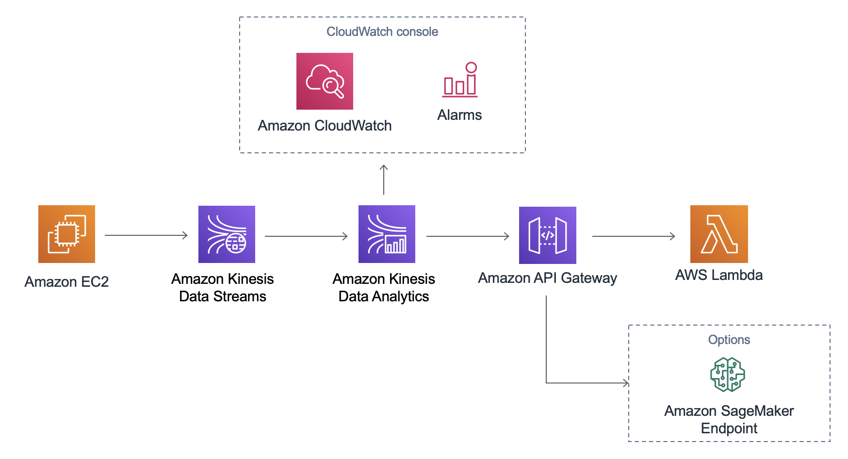 AWS CloudFormation template using Kinesis Data Streams, Kinesis Data Analytics, and API Gateway
