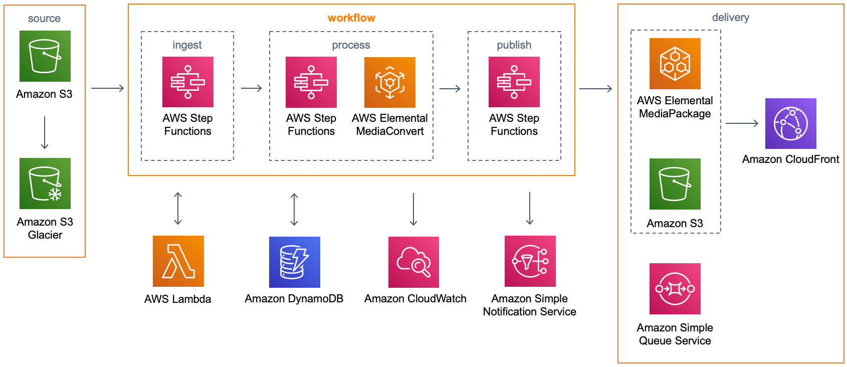 Video bajo demanda en AWS | Diagrama de la arquitectura