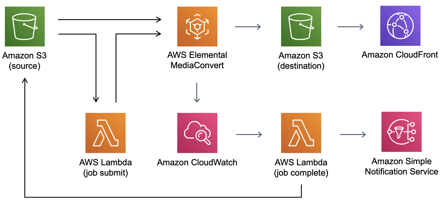 Video bajo demanda base en AWS | Diagrama de la arquitectura
