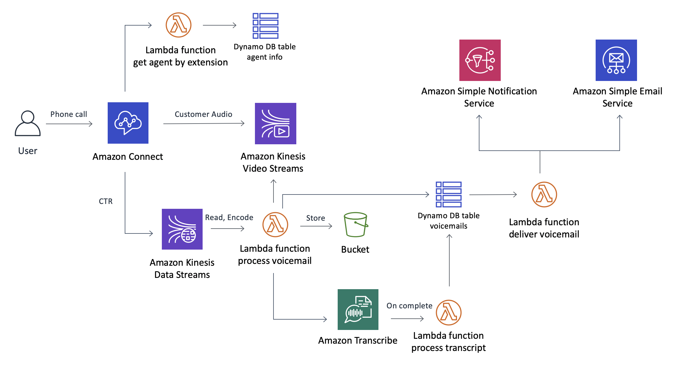Voicemail for Amazon Connect | Architecture Diagram