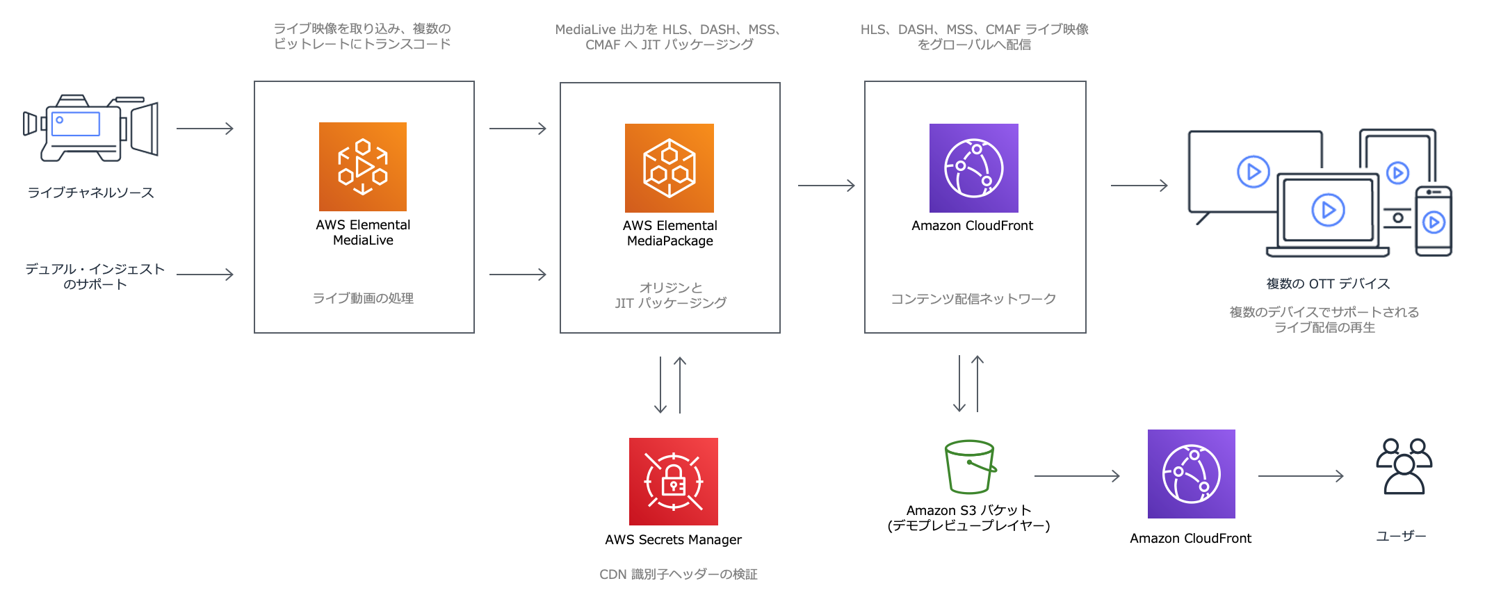 Live Streaming on AWS Architecture (JP)