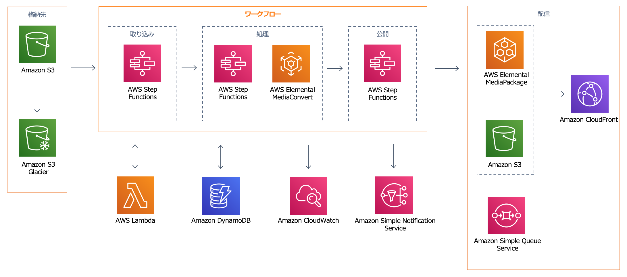 Video on Demand on AWS Architecture Diagram (JP)