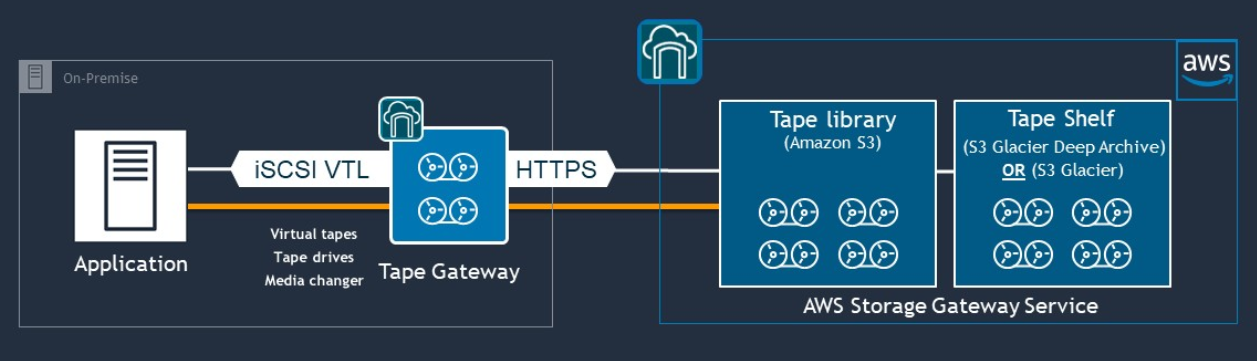 How-AWS-Tape-Gateway-Works