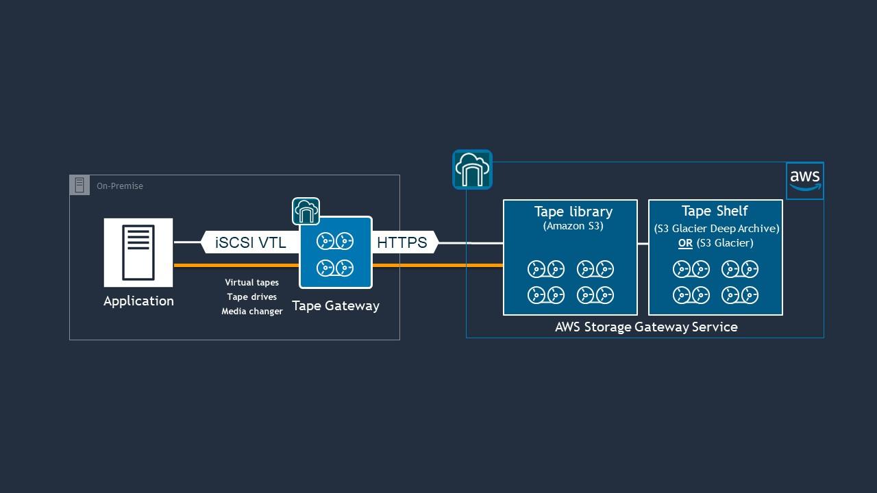 AWS Storage Gateway: Virtual Tape Backup to the Cloud