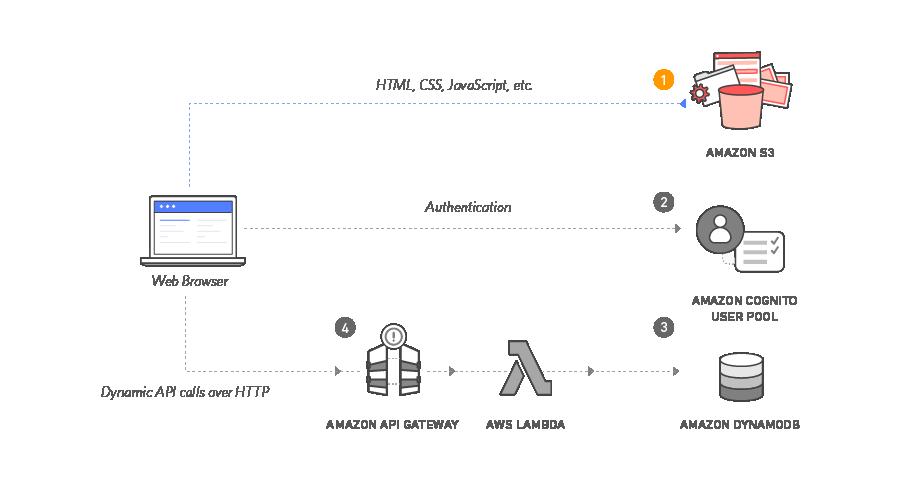 Module 1 - Static Website Hosting on Amazon S3