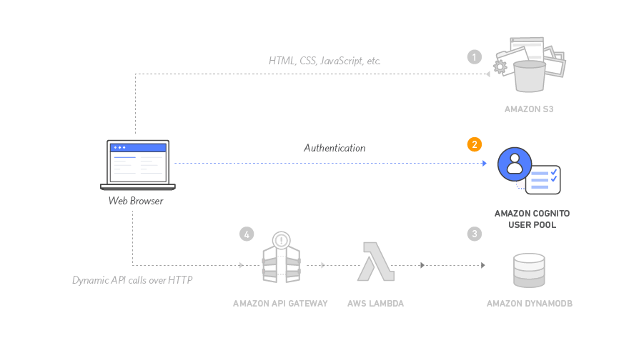 Información general de la arquitectura