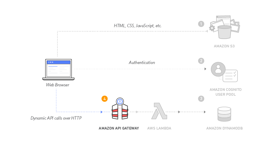 Module 4 - RESTful APIs with Amazon API Gateway and AWS Lambda