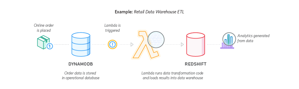 Aws lambda serverless compute amazon web services with kinesis and lambda we were able to develop and deploy a cost effective solution in two weeks ccuart Choice Image