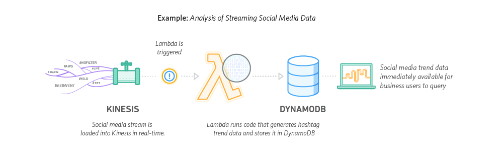 Lambda_StreamProcessing