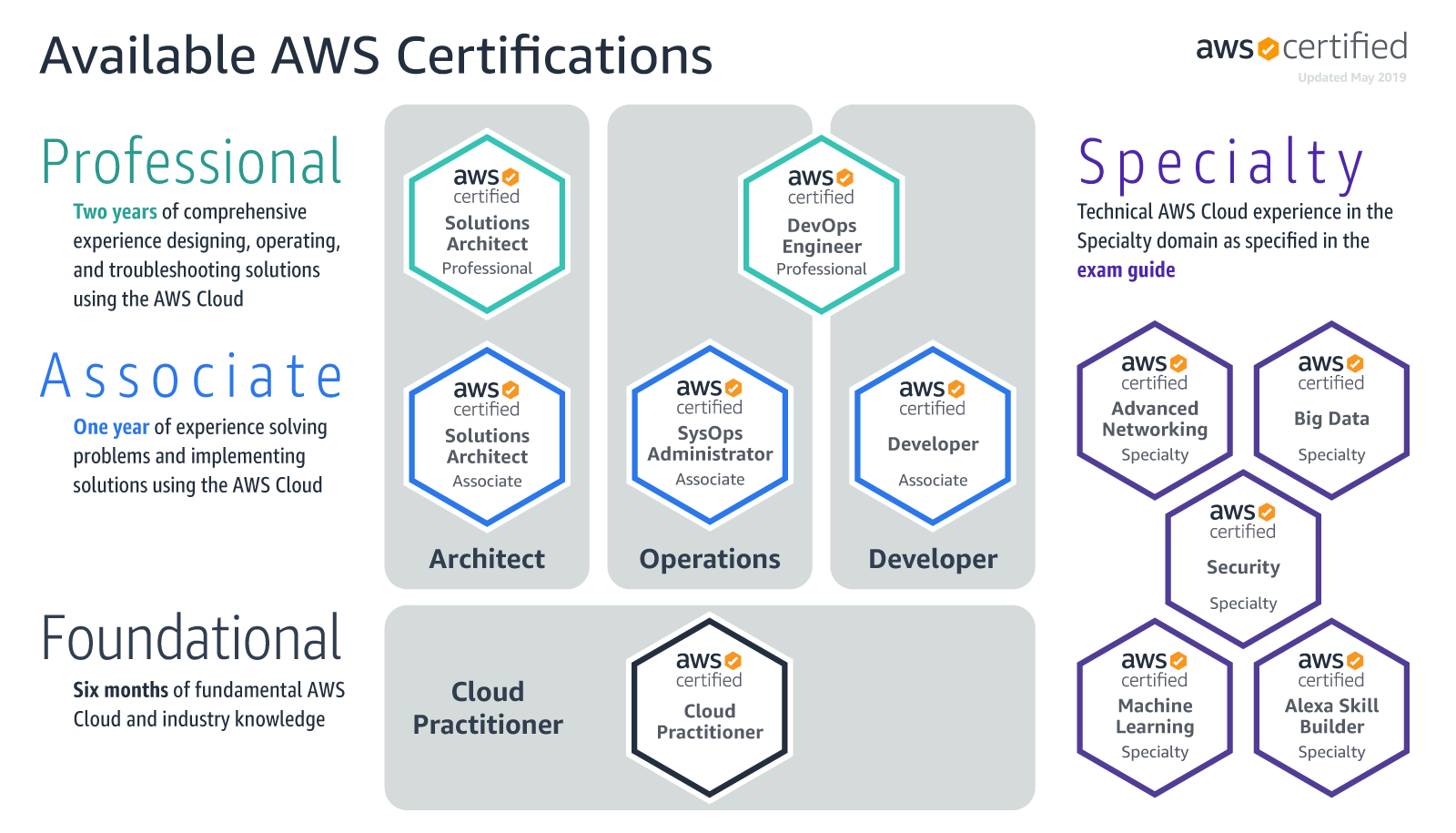AWS-Certification-Current-Roadmap-May2019