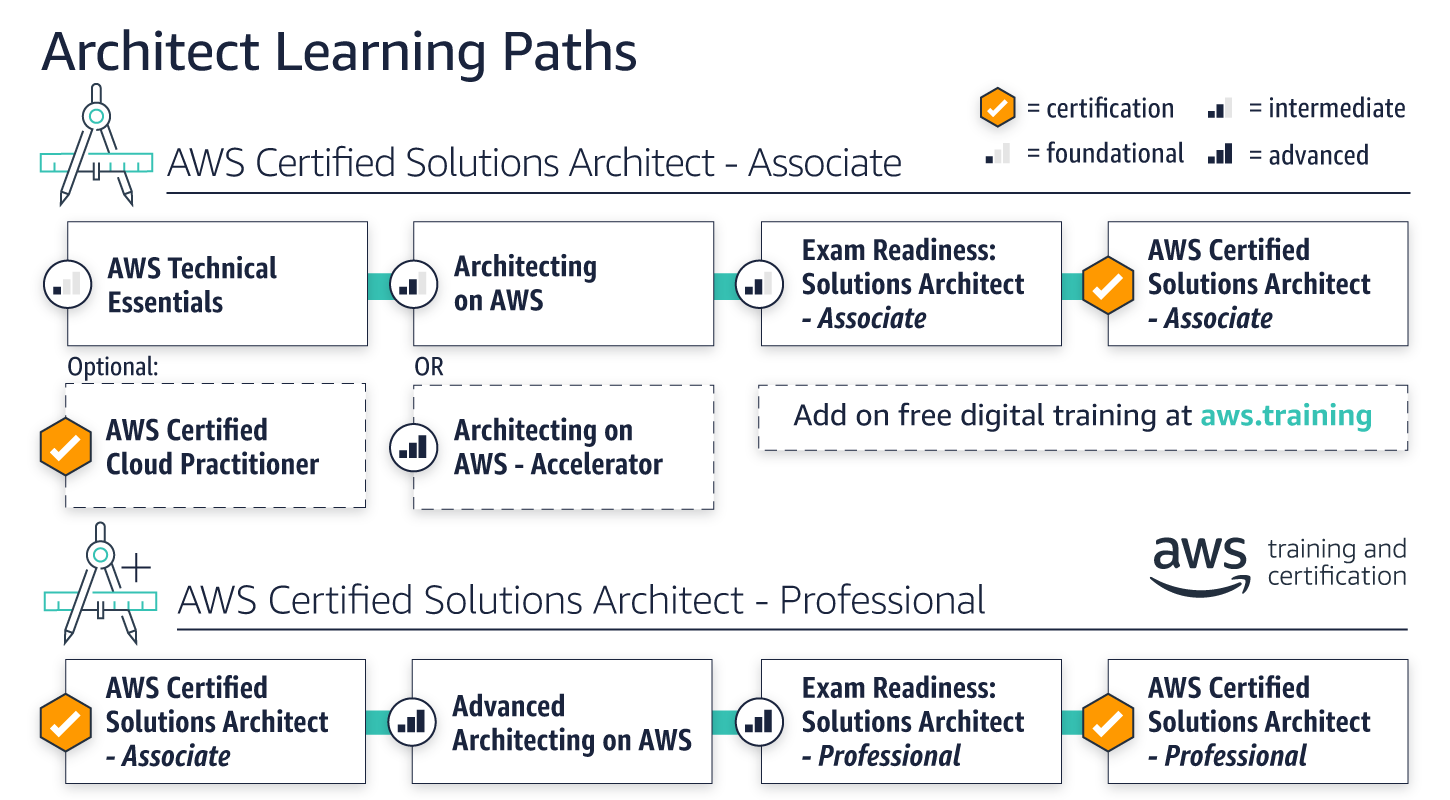 architecting-path-v3