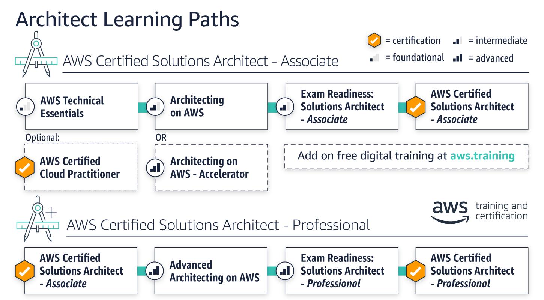 architecting-path-v3