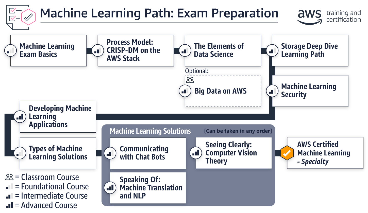 ml-path_exam-prep_v5